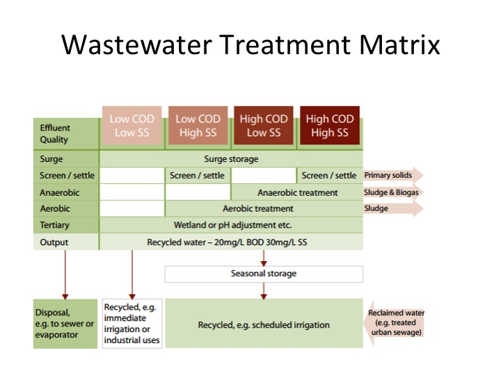 Source: Winery Wastewater Management & Recycling Operational Guidelines -  Australia's Grape and Wine Research Development Corporation