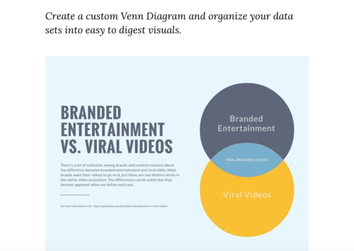 Ten ways to use canva in the classroom bespoke ela venn diagrams are an excellent way to compare and contrast information and canva provides a diagram template that students can use to neatly sort and store ccuart Images