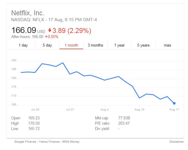 Netflix_Shares_Graph.png