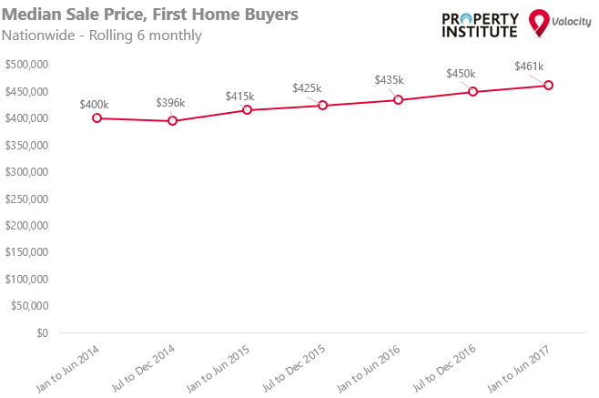 firsthome_graph.PNG