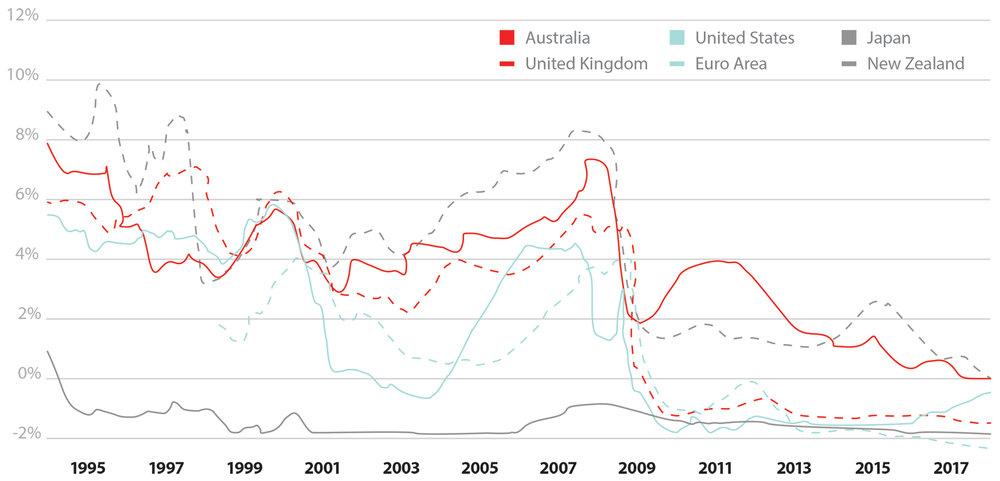 FIGURE 1: Short-term interest rates  Source: RBNZ, Haver Analytics
