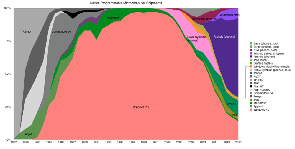 The once dominant Windows PC market share has evaporated. Source: Horace Dediu of Asymco regularly posts a graph depicting the evolution of computer platforms market share.