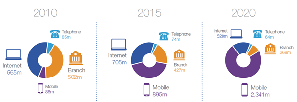 The number of bank transactions in Britain per channel/device over time. Source: British Bankers' Association.