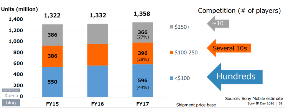 Smartphone market by price segment. Source: Sony; Sony Investment Day, June 2016