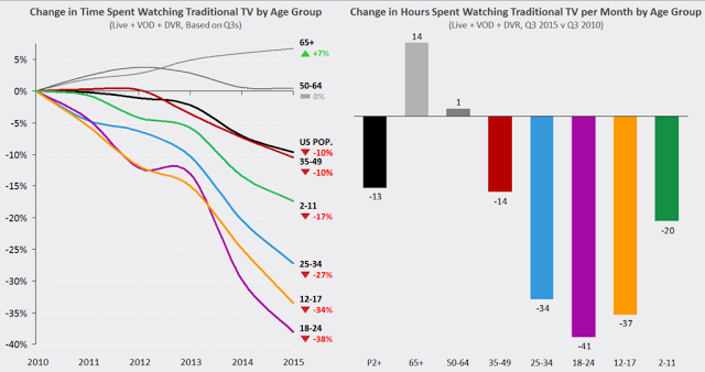 Smartphones and internet are eating tv-time in the US. Source: Nielsen
