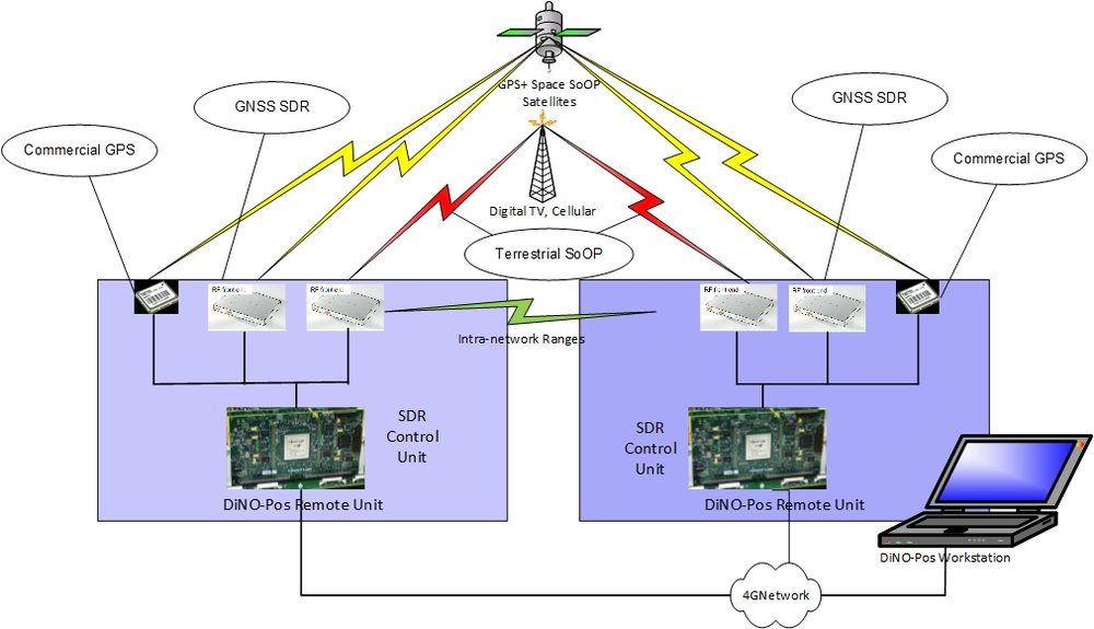 DiNo-Pos System Architecture