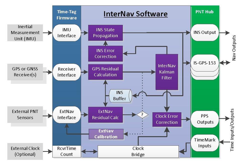 Software Development Kit drawing.jpg