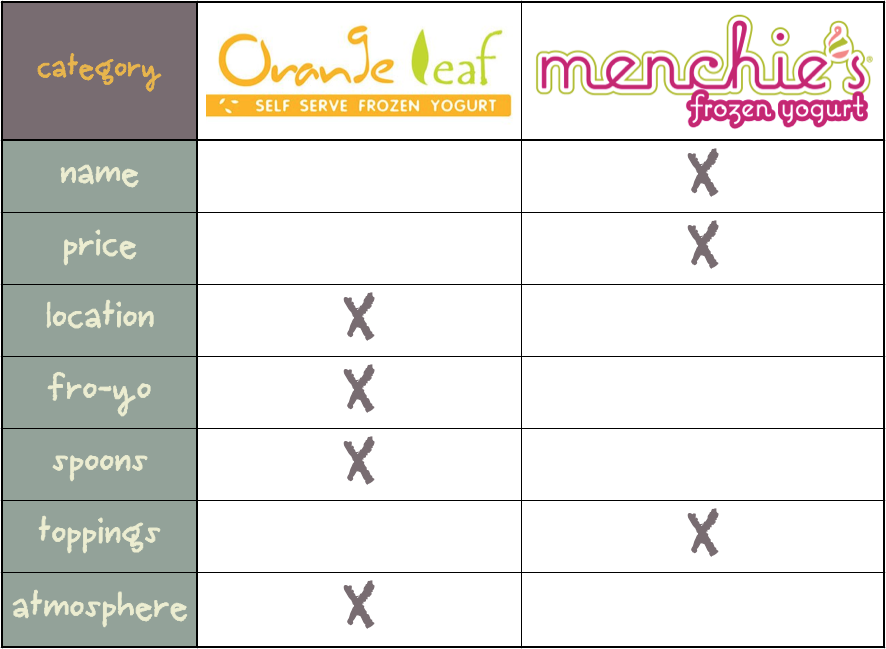 Orange Leaf vs. Menchies