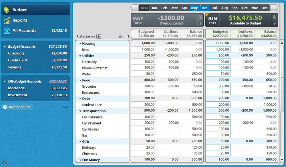 YNAB budget categories