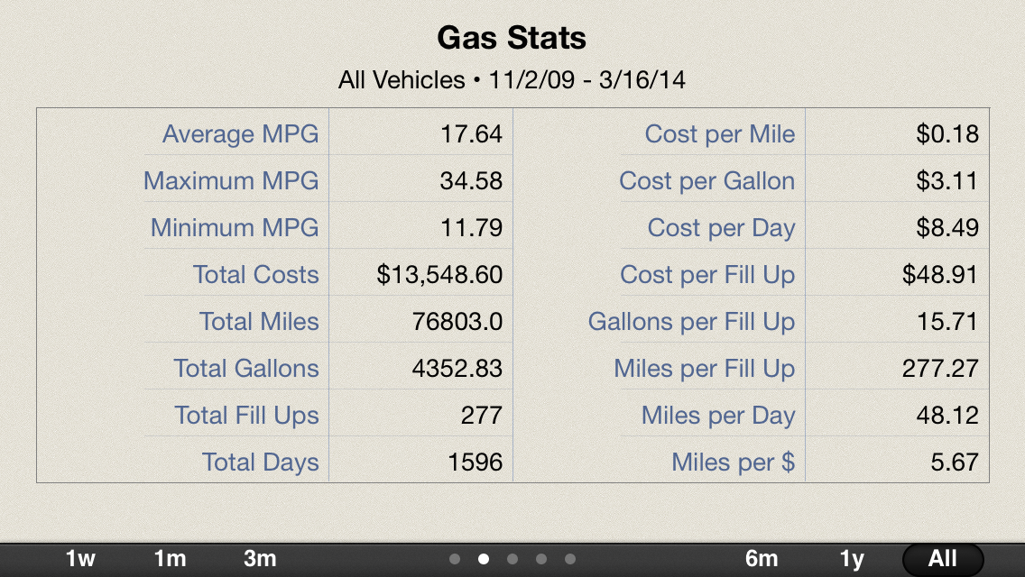 Gas Cubby app report