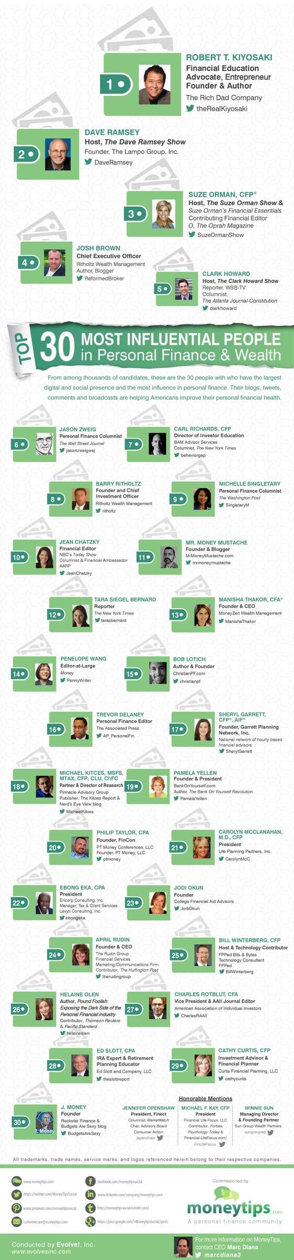 top50personalfinance