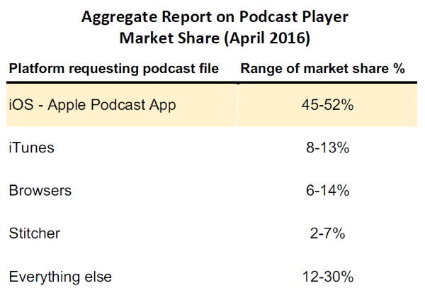 chart_Podcast.PNG