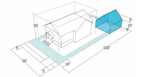 Small Accessory Dwelling Units (ADUs) are now allowed in setbacks