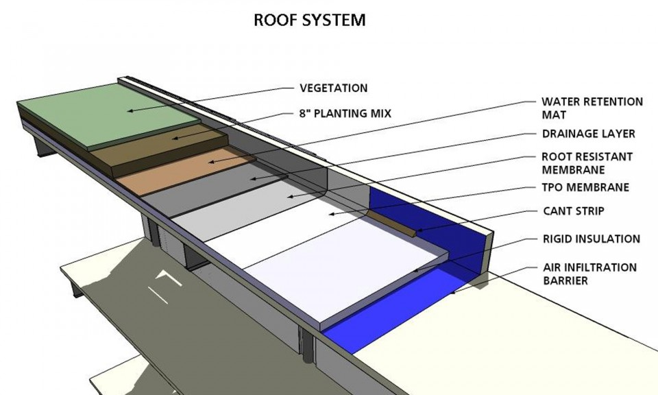 Stonyfield-Roof-2000x1200-960x576.jpg