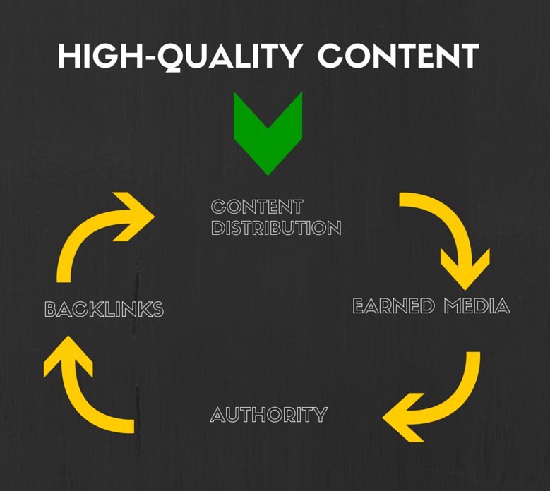 high quality content marketing viral loop