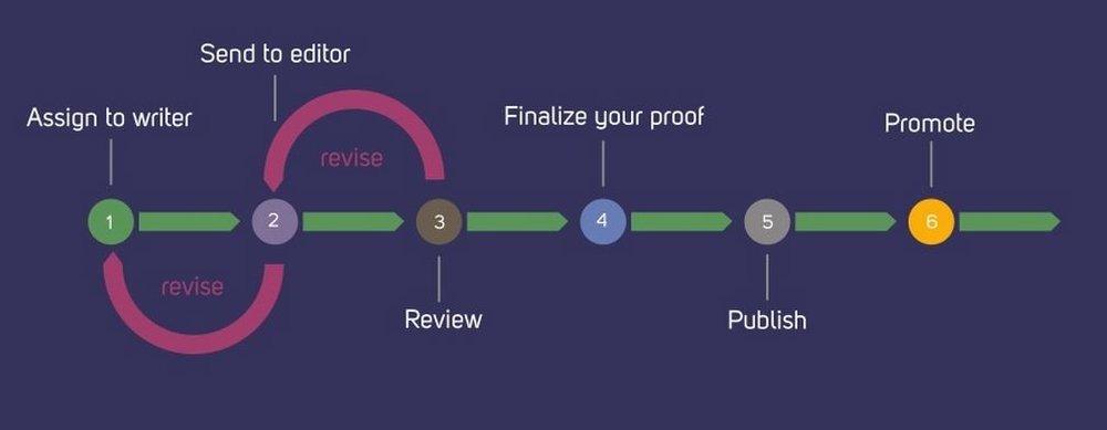 Content Marketing Editorial Process