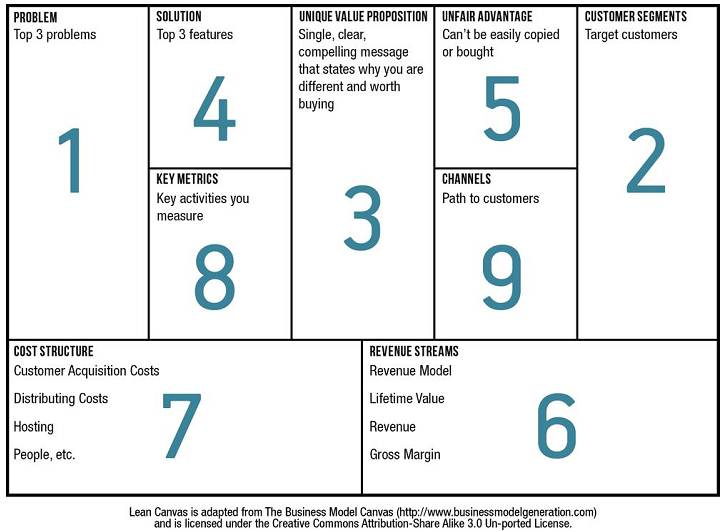 lean canvas for content marketing