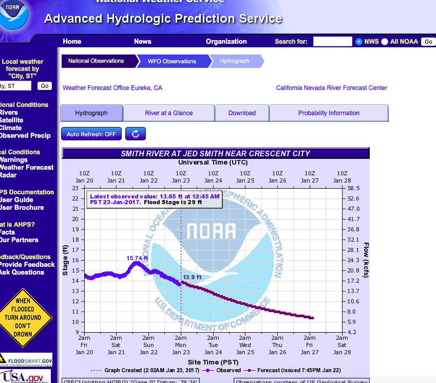 Pictured above is a screenshot of the Jedidiah Smith State Park  Hydrographyhttp://www.water.weather.gov/ahps2/hydrograph.php?wfo=eka&gage=crec1  (click the link for real time) used by  SalmonSacRiver.com  fishing guide Mike Rasmussen when steelhead fishing on the Smith River.  Mike's Fishing Guide & Charter Service For Sacramento River Fishing targeting King Salmon, Sockeye Salmon, Striped Bass, Sturgeon, Shad And Trout the best Sacramento River Fishing guide and Sacramento River Charter on Sac River