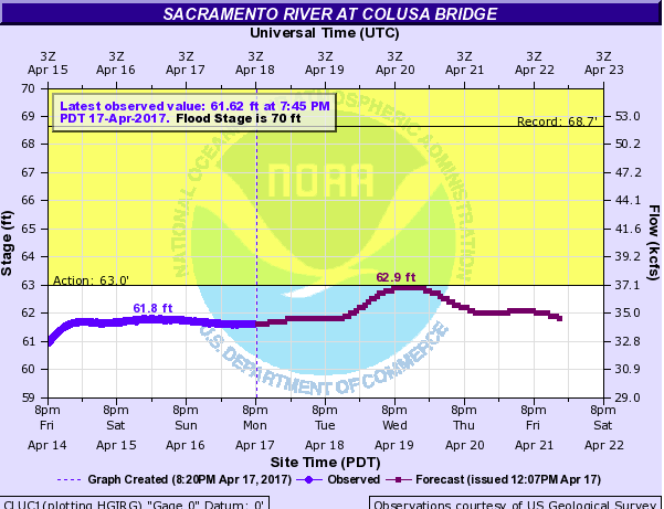 Projected Sacramento River flows through Saturday April 22, 2017 at the Colusa Bridge gauging station in Colusa, Ca.   water.weather.gov/ahps2/hydrograph.php?gage=cluc1