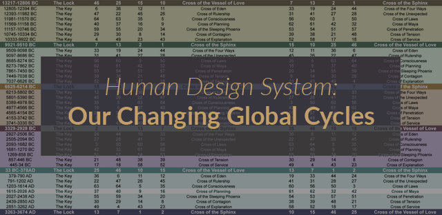 Human Design System: Global Cycles