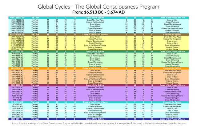 (The 6 Epochs of the Global Cycles - Click image to enlarge)