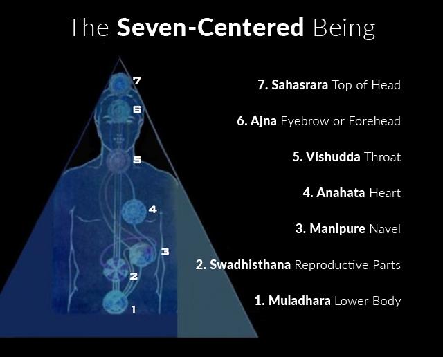 seven-chakras