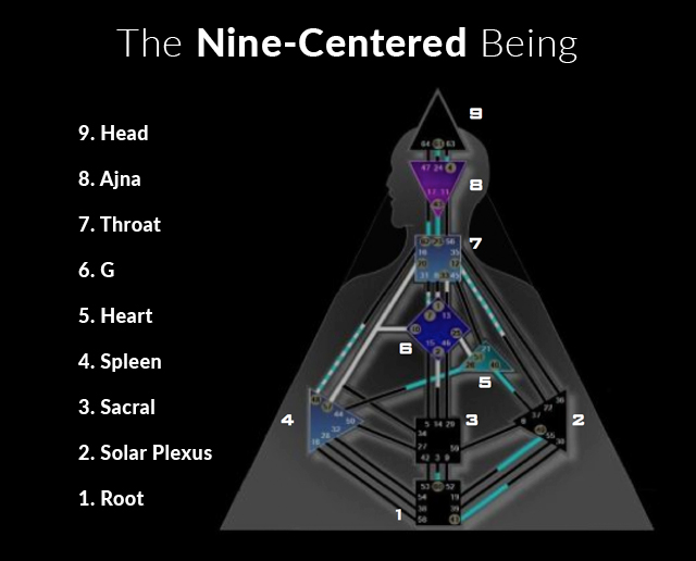 nine-chakras-centers-human-design-system