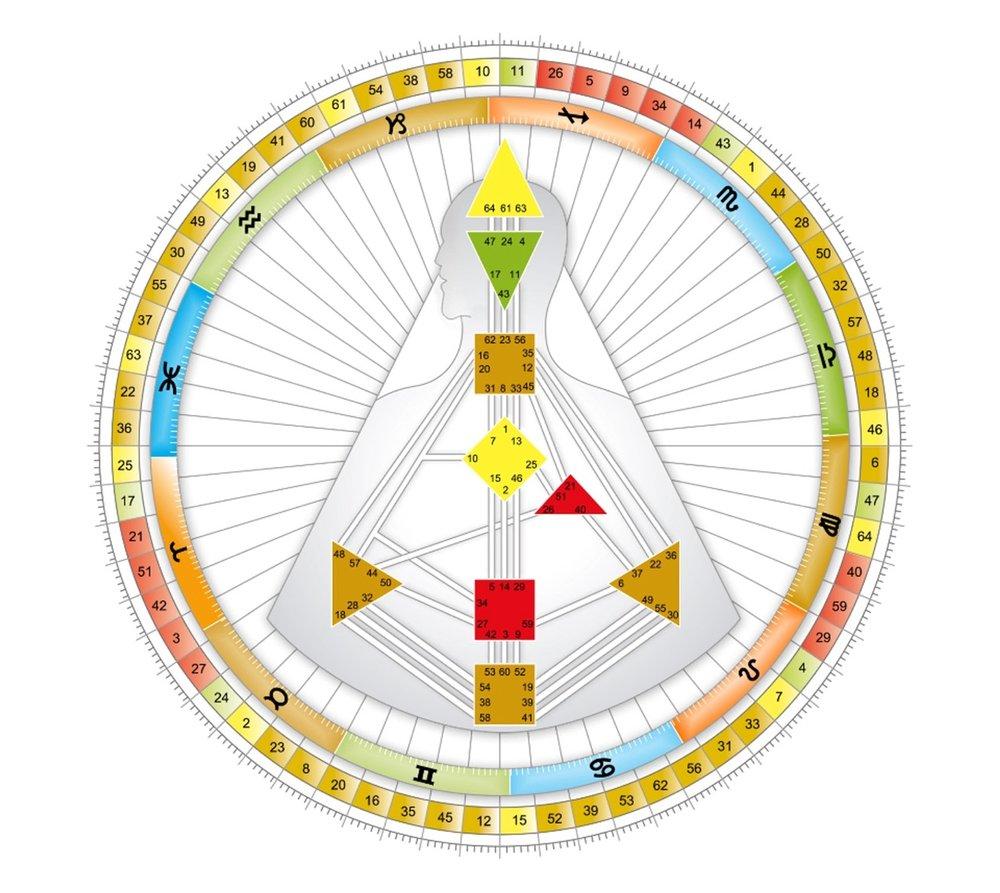 Human-Design-System-Rave-Mandala
