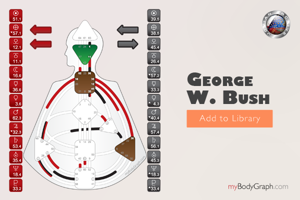 Get Former President George W. Bush's Human Design Chart