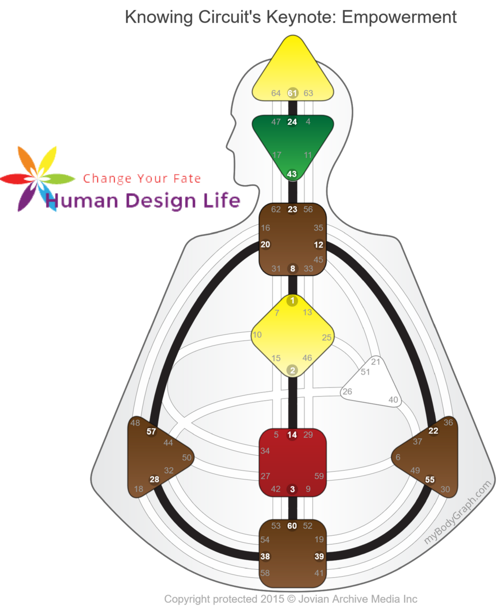 Knowing-Circuit-Empowerment