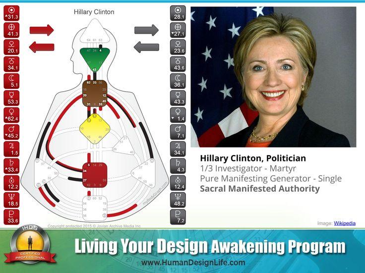 Hillary Clinton's Human Design