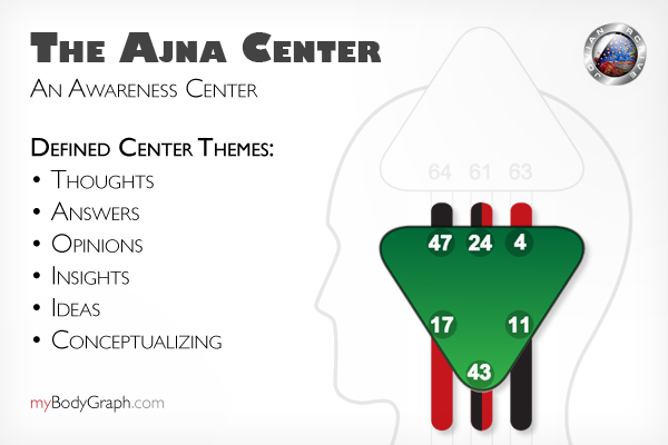 The Ajna Center is a Mental Awareness Center that has no inner authority for any of us.