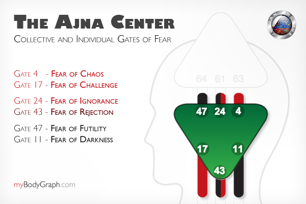 Mental Anxiety Fears of the Ajna Center