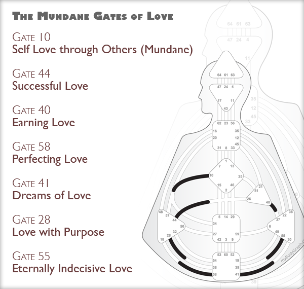Human-Design-Everyday-Love-Gates.png