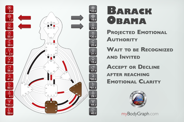 Emotional-Authority-Projector-Barack-Obama.png