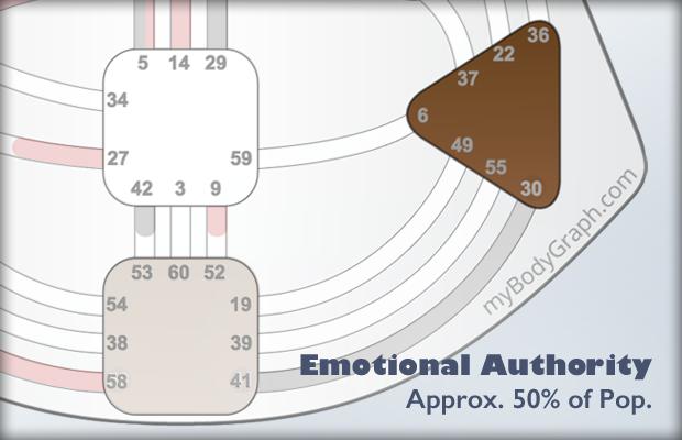 Solar-Plexus-Emotional-Authority.png