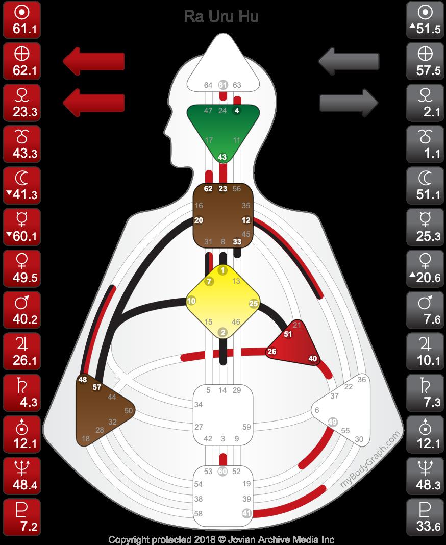 Human-Design-System-Ra-Uru-Hu-Chart