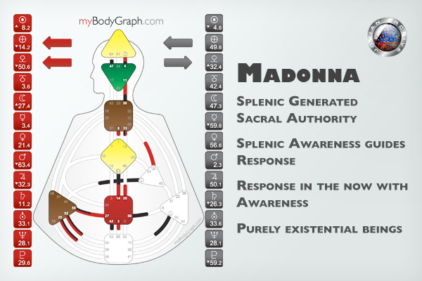 Madonna-Splenic-Generated-Sacral-Authority-Human-Design-System.png
