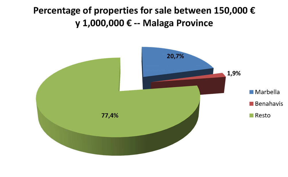 properties-for-sale-malaga-province-percentage-300000