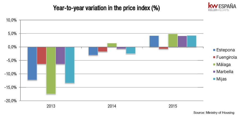 price-variation-marbella-benahavis-winter-2016