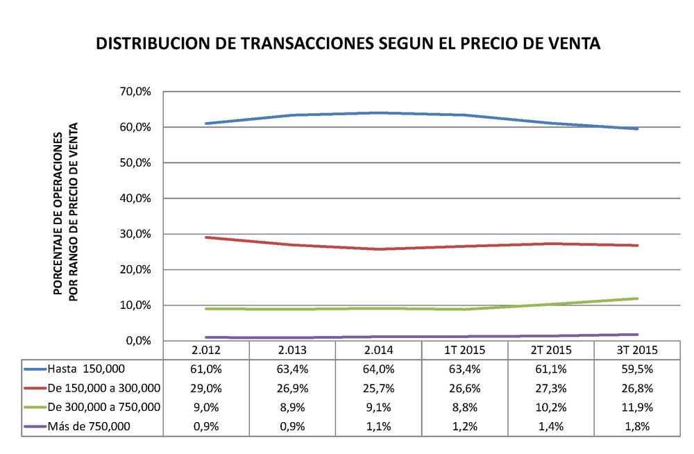 Malaga, Marbella and Benahavis - porcentaje de ventas por precio