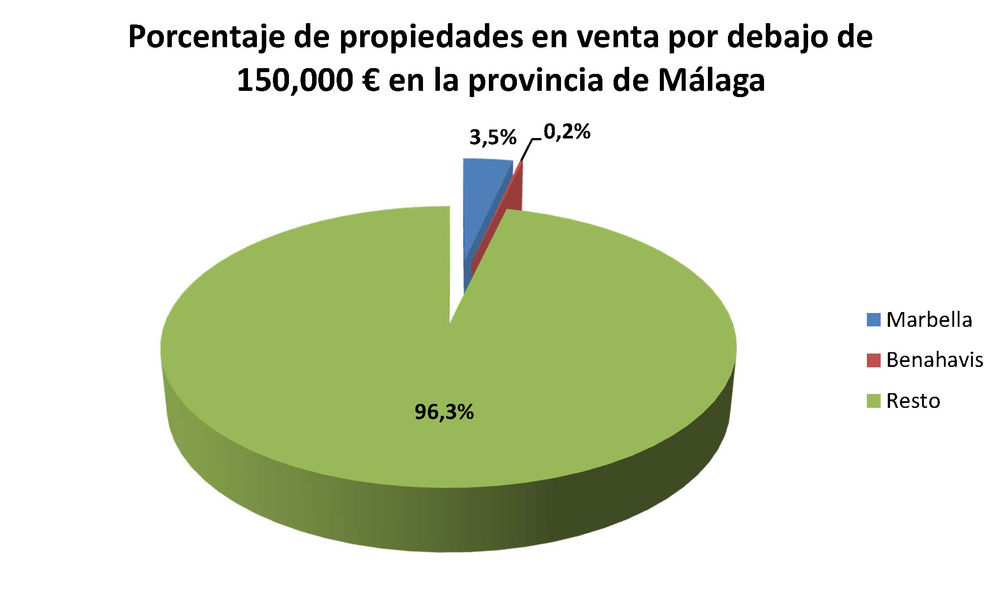 Malaga, Marbella and Benahavis - porcentaje de propiedades vendidas 150.000