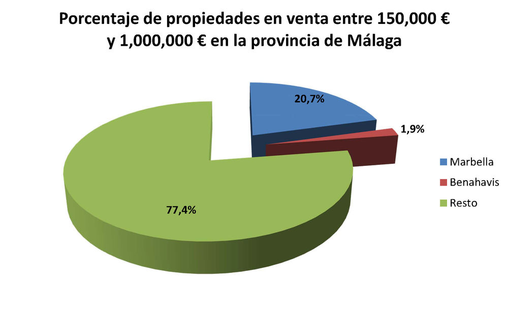 Malaga, Marbella and Benahavis - porcentaje de propiedades vendidas 450.000