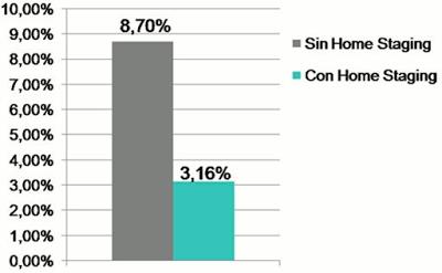 Ratio de negociación con o sin Home Staging