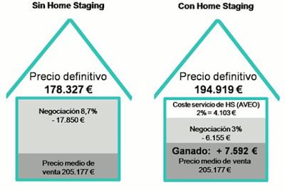 Diferencia de precio con o sin Home Staging