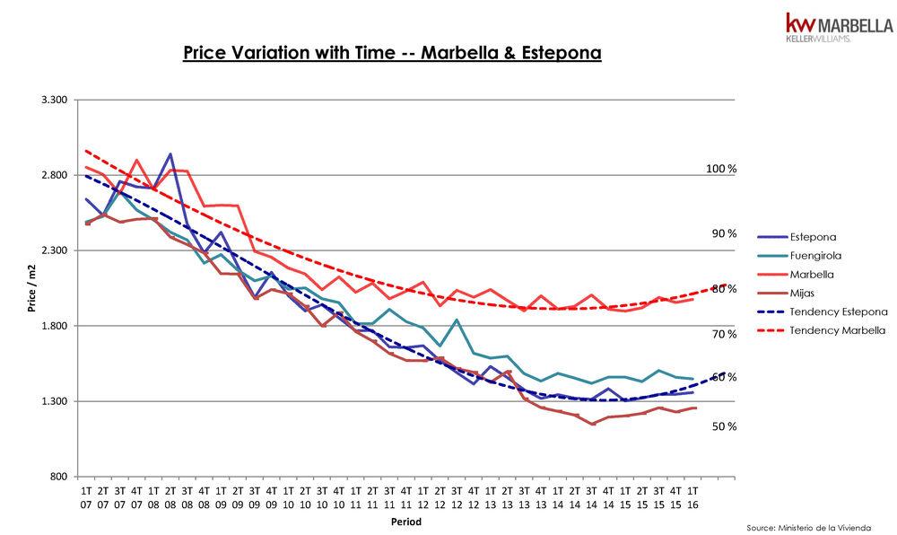 Variacion de precio por trimestre en Marbella y Benahavis 2016