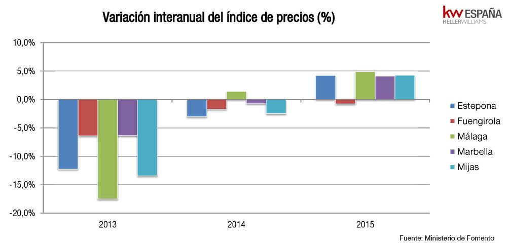 Variacion interanual de precios en Marbella y Benahavis entre 2013 y 2016