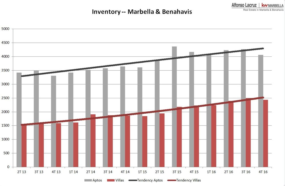 Inventory Marbella & Benahavis April 2017 Alfonso Lacruz