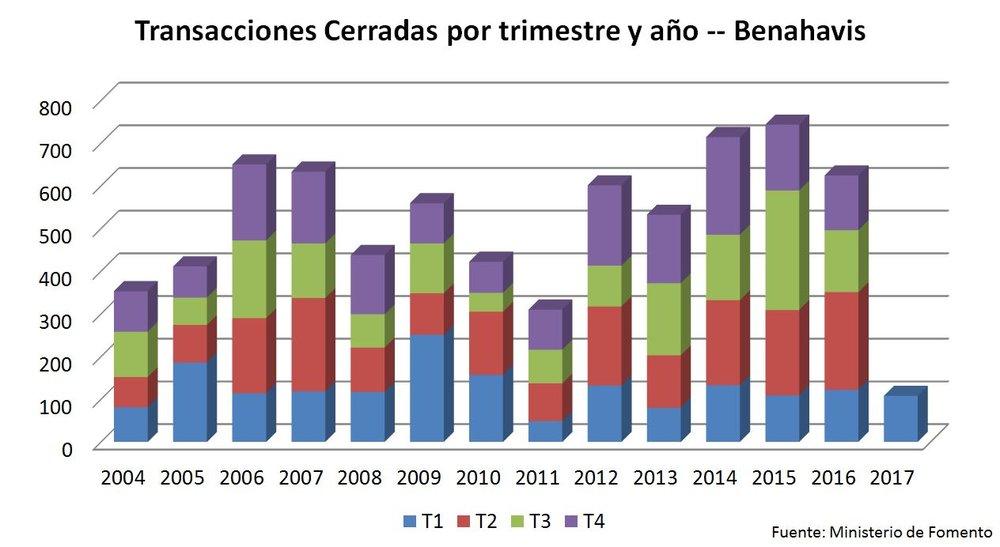Transactions - Marbella - Real Estate Market - Alfonso Lacruz