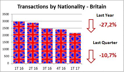 Alfonso Lacruz - Benahavis - Marbella - Real estate - Closed Transactions - 2017 - British